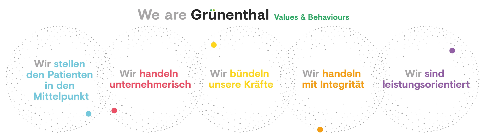 We are Grünenthal  Values & Behaviours